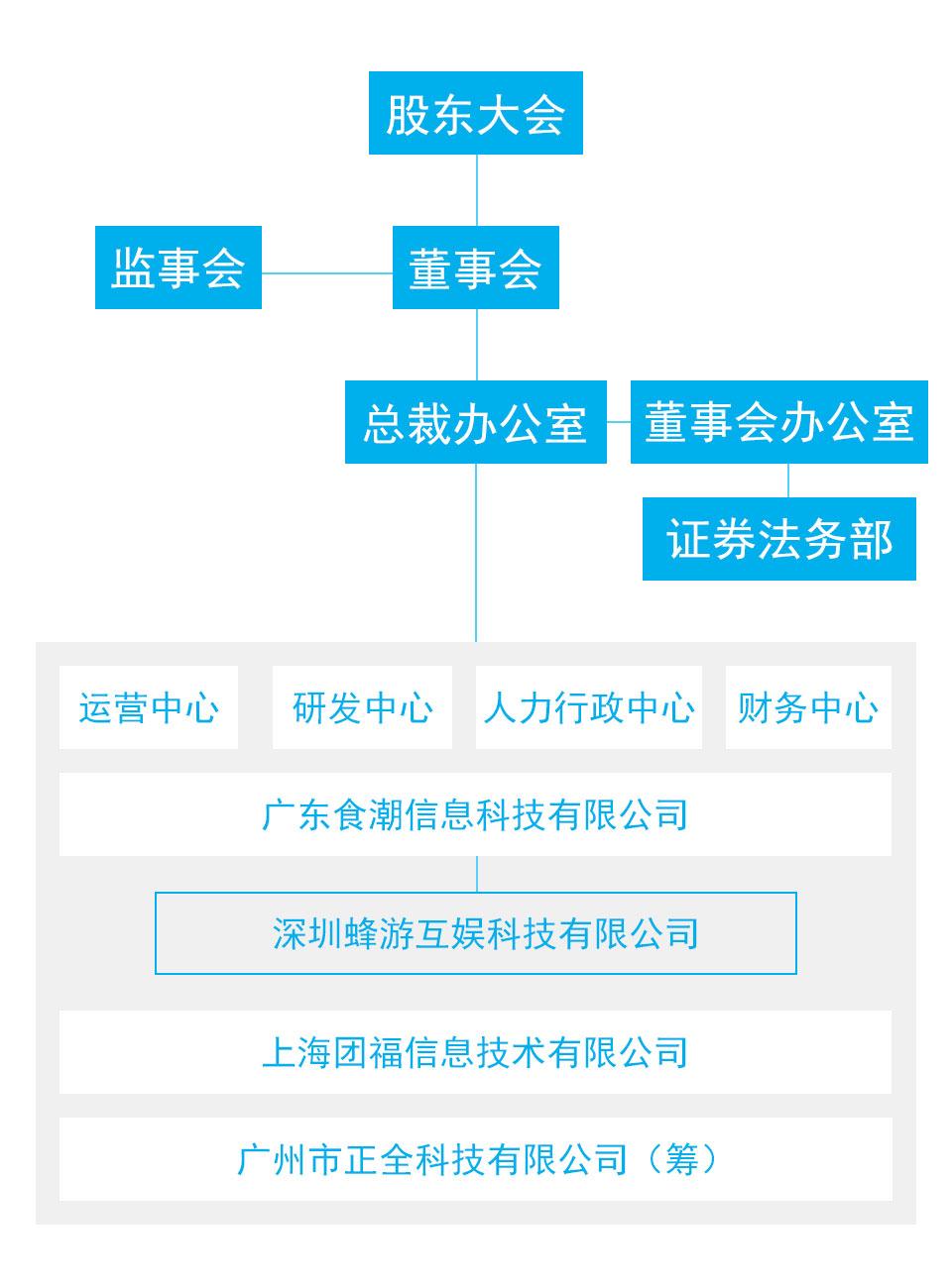 食潮公司专注于移动互联网应用及服务